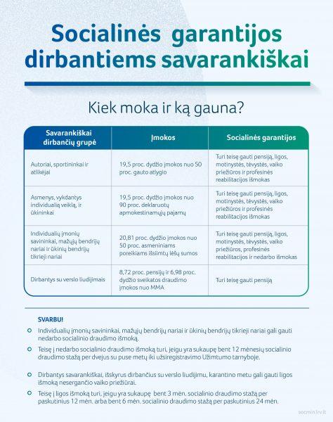 SADM_socialines garantijos dirbantiems savarankiskai-02