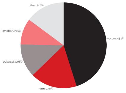 Žiniasklaidos šaltiniai pagal pasiektos auditorijos dalį, 2020 gruodis