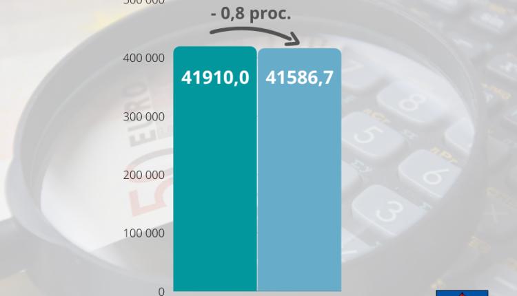 Vilkaviškio biudžetas 2021