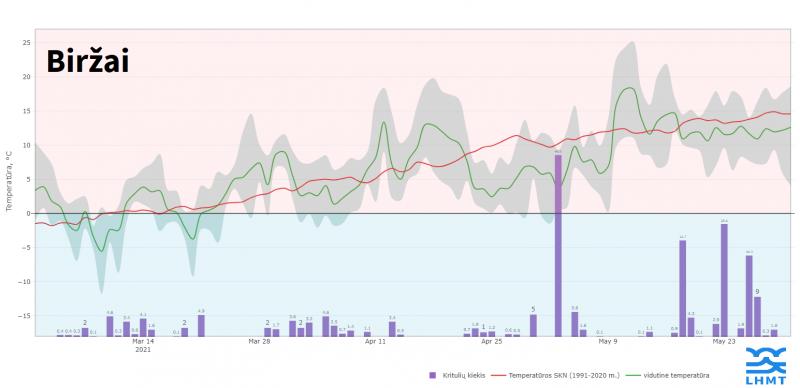 Paros oro temperatūra (°C) ir kritulių kiekis (mm) 2021 m. pavasarį Biržuose, Nidoje ir Vilniuje.