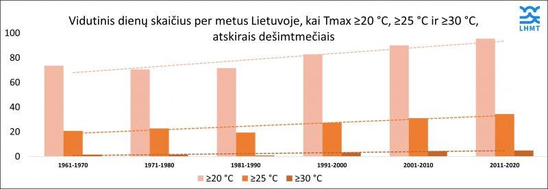 vasariškų dienų skaičius lietuvoje